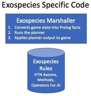 Exospecies AI Code